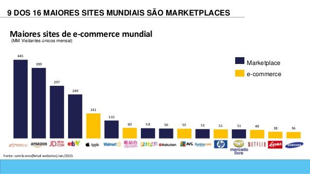 ecommerce-no-brasil-diagnstico-tendncias-e-oportunidades-para-os-jovens-administradores-14-638
