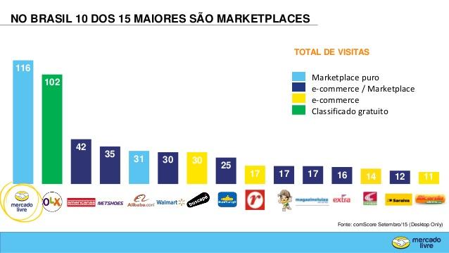 ecommerce-no-brasil-diagnstico-tendncias-e-oportunidades-para-os-jovens-administradores-17-638